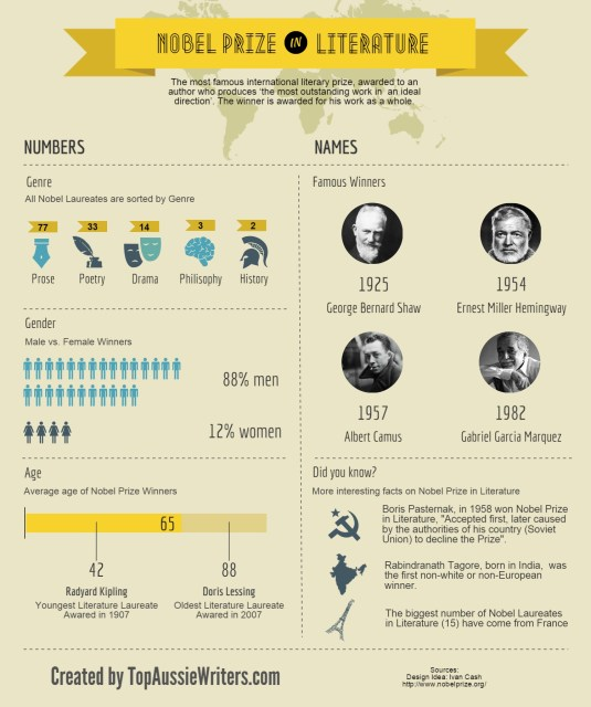 Nobel Prize in Literature