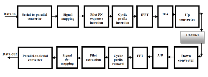 ppt of block diagram reduction