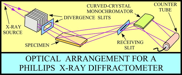 USGS OFR01-041 X-Ray Diffraction Primer