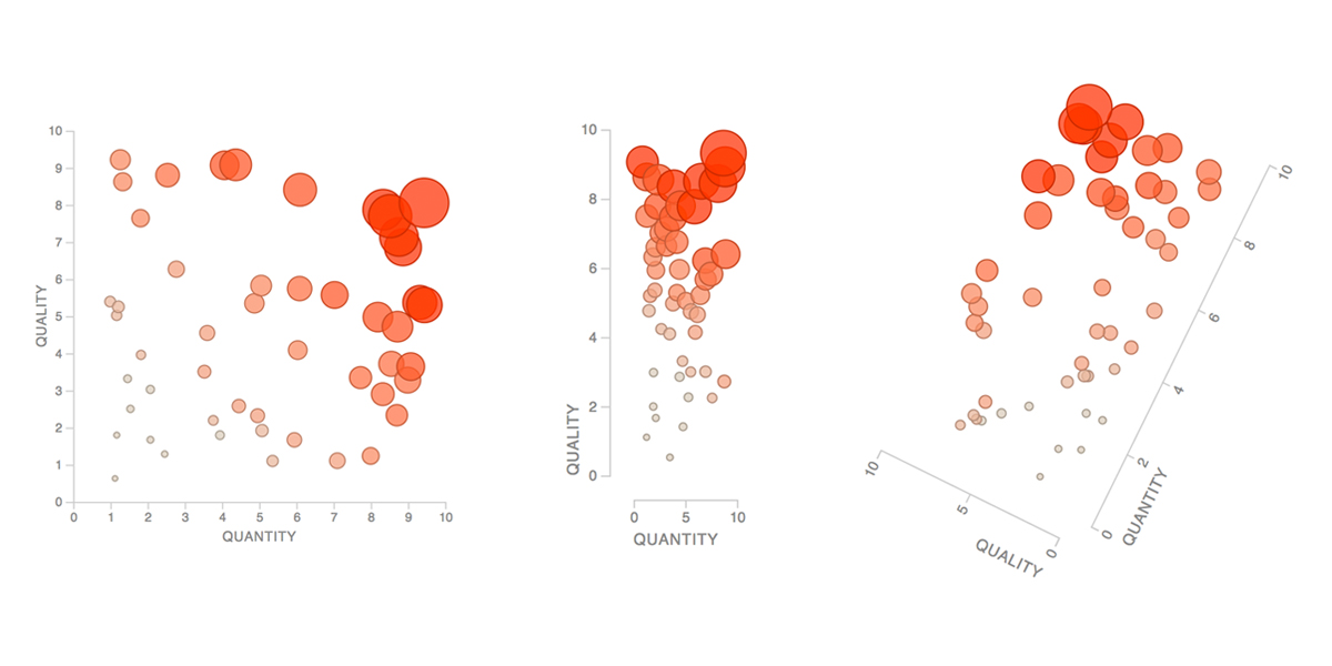 The Making of the Weighted Pivot Scatter Plot