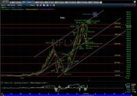 NFLX  Technical Analysis Blog   PUG Stock Market Analysis ...