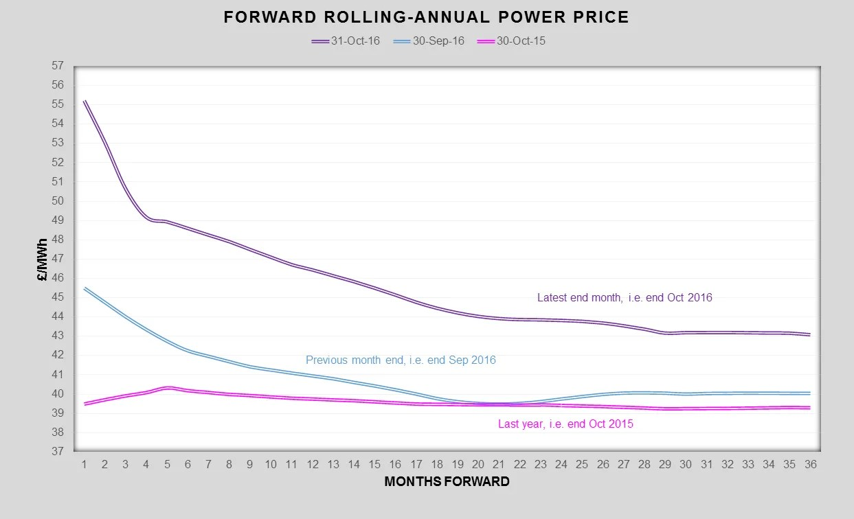 uk-wholesale-electricity-prices-pulse-business-energy