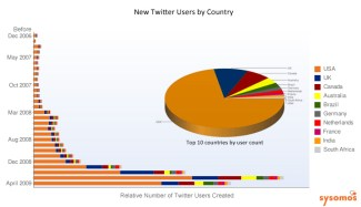 sysomos-twitter-by-country