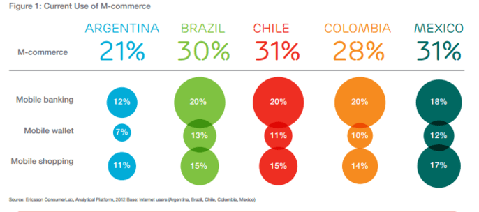 Comercio móvil en Latinoamérica