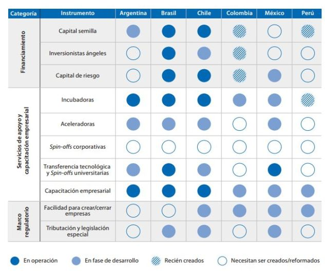 startups-america-latina-comparacion-paises