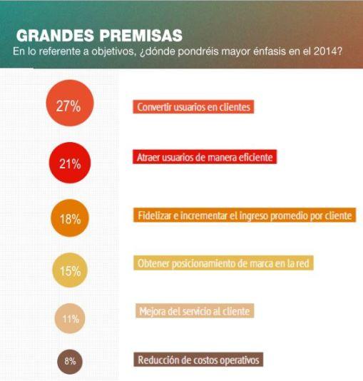 Prioridades Digitales 2014 objetivos