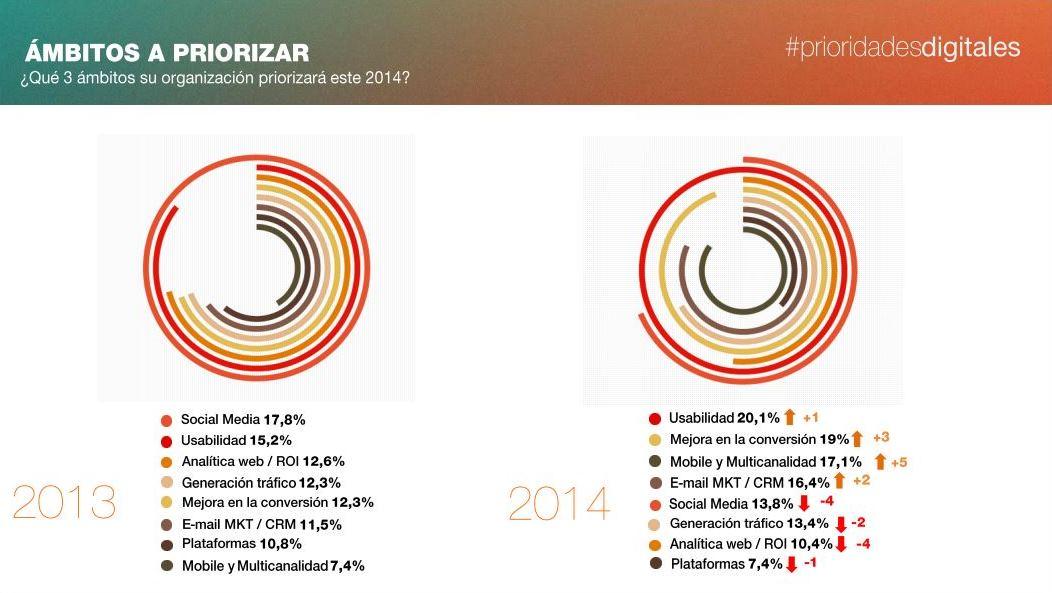 Prioridades Digitales Multiplica 2014