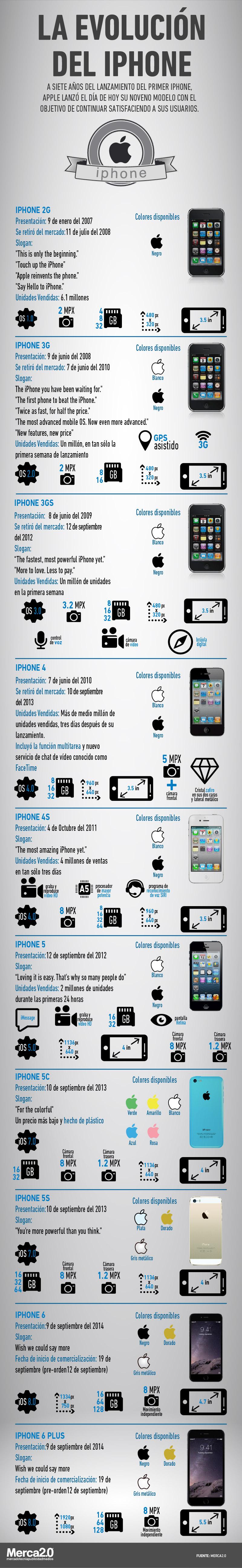 Infografía evolución iPhone