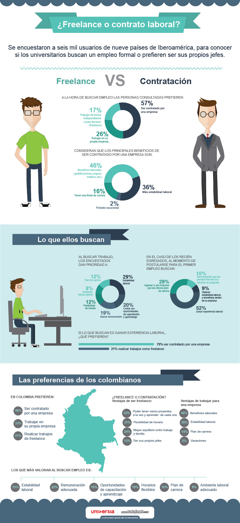 Freelance vs contratación