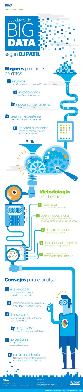 infografia-bbva-innovation-center-big-data-por-dj-patil_esp