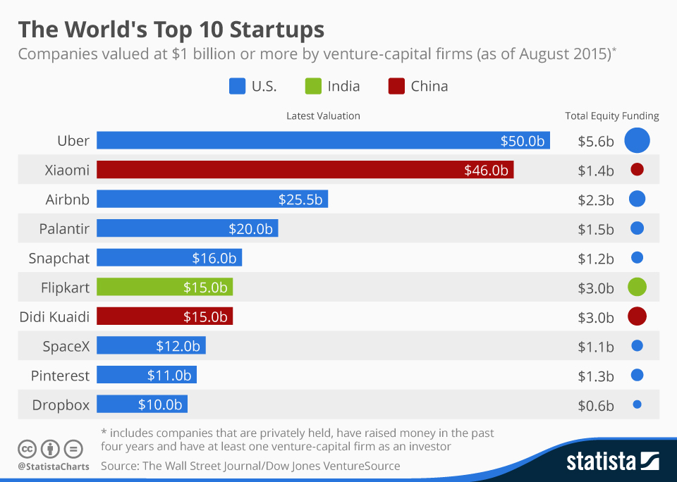 chartoftheday_1967_startups_valued_at_one_billion_or_more_n