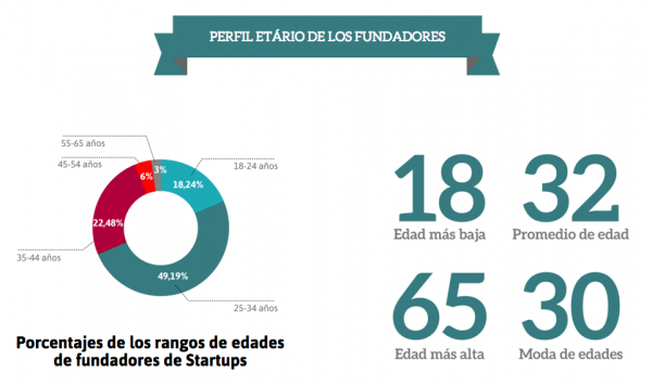 Reporte LATAM 2015 by FounderList