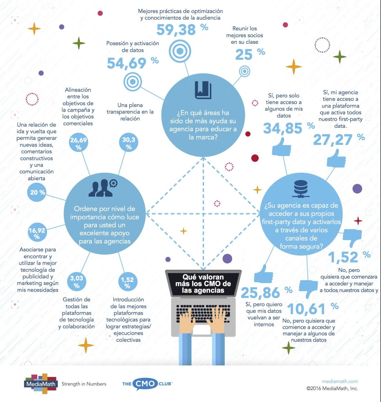 Agency_Whitepaper-Infographic_es-LA