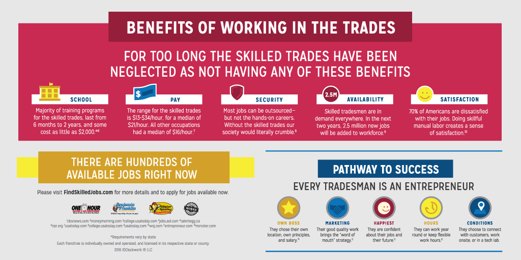 Trade Jobs 5 Myths About Skilled Trade Jobs | Ben Franklin Plumbing
