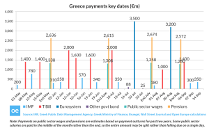 Open_Europe_graph_Greece_payments_
