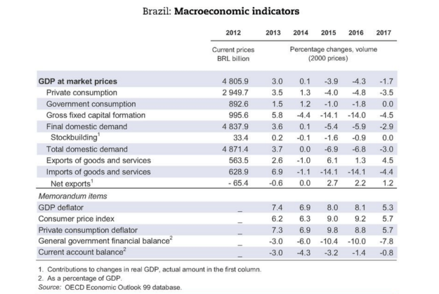 brazil indicators