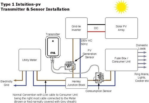 Owl Intuition PV Solar Panel Energy Generation and Consumption Monitor