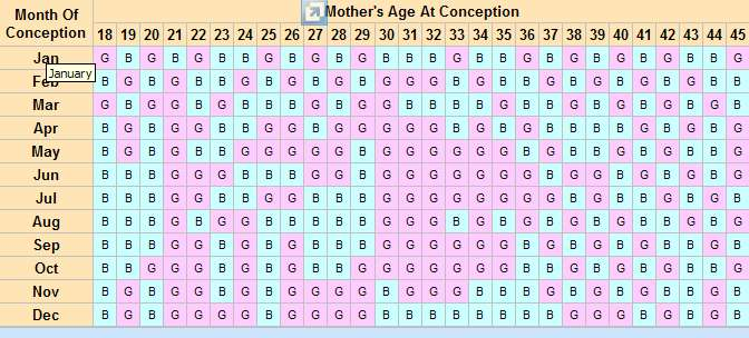 Chinese Baby Gender Chart \u2013 Predict Your Baby\u0027s Gender Completely - Plan Pregnancy Calculator