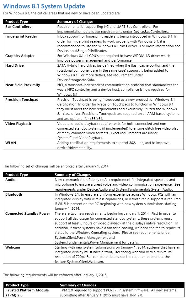 windows-81-hardware-certification-requirements