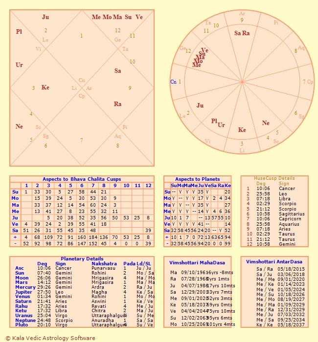 Personalised Astrology Chart Readings \u2013 Pure Spirit