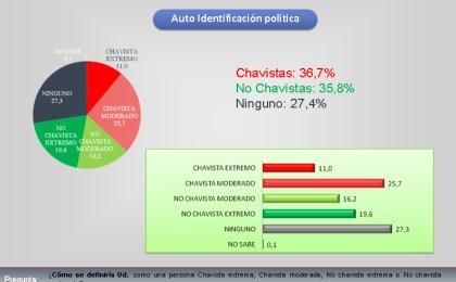 Los más pobres responsabilizan a Maduro de los problemas del país
