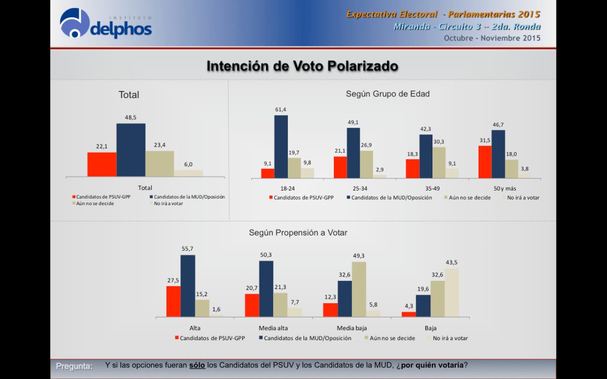 Intención de voto en circunscripciones claves favorece a la oposición