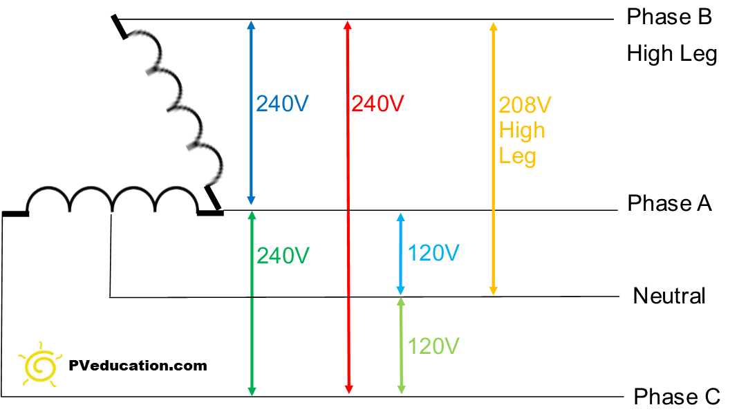 high leg delta wiring diagram