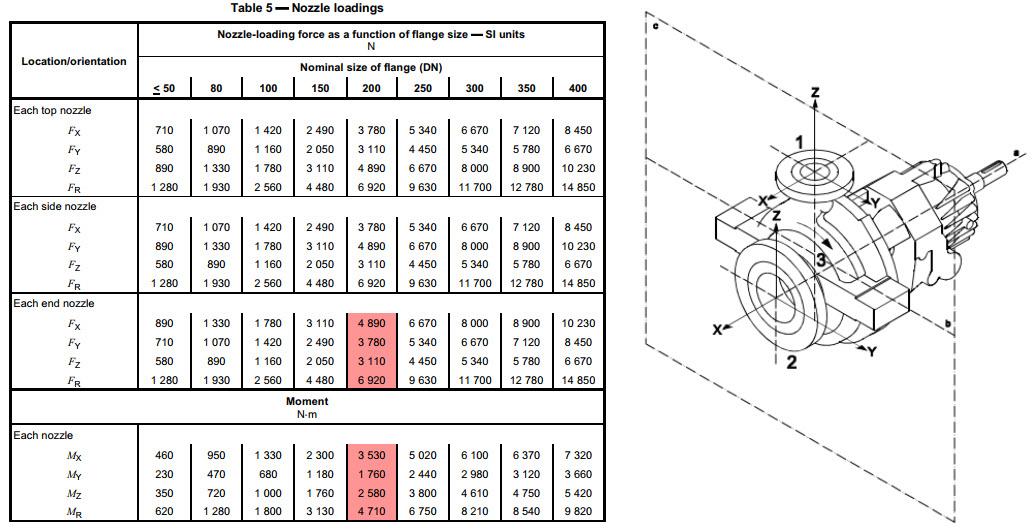 Design Optimization with Pipe Stress Analysis \u2013 Pressure Vessel