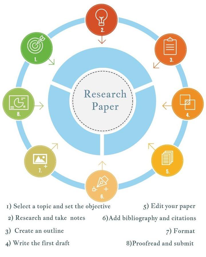 1500 word research paper Vaudeville