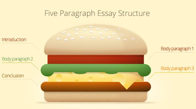 Essay Examples Process Analysis Essay Examples mla essay format ...