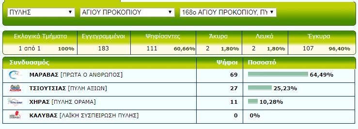 Ag Prokopios