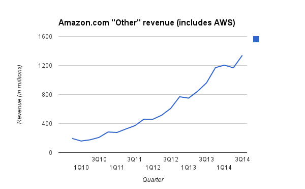 aws revenue grwth chart