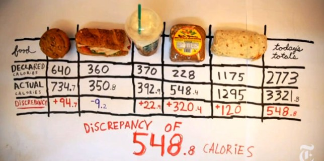 The Truth Behind Calorie Labels