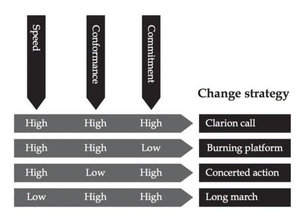 Change strategy