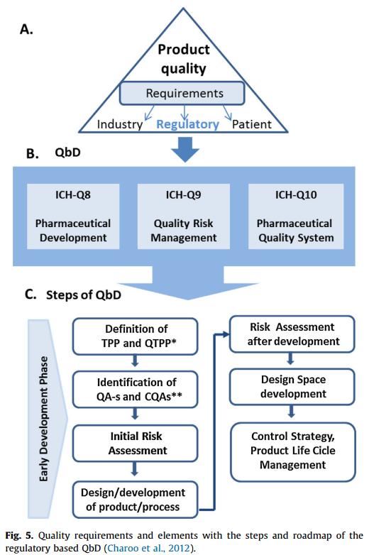 Qbd Application In Pharmaceutical Development For Nano