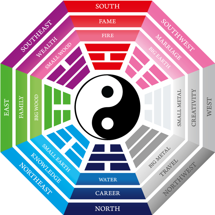 Kleine Küche Feng Shui Discover The Bagua Map! - Qc Design School