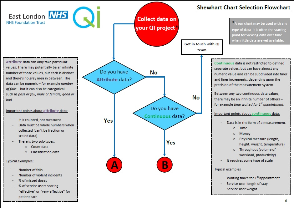 Shewhart Control Chart Selection Flowchart  Quality Improvement