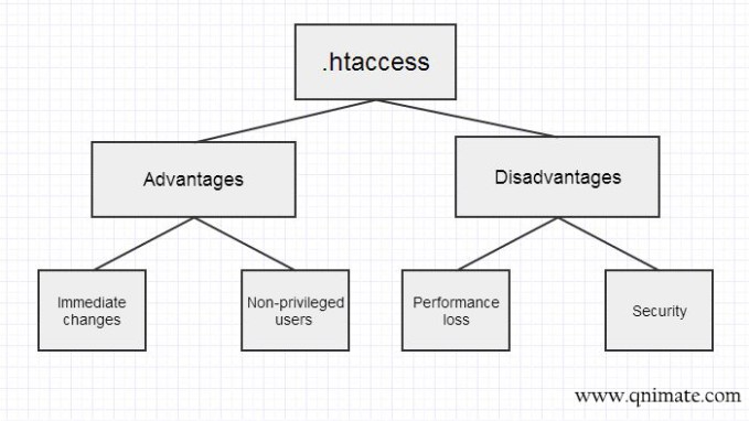 pros and cons of htaccess