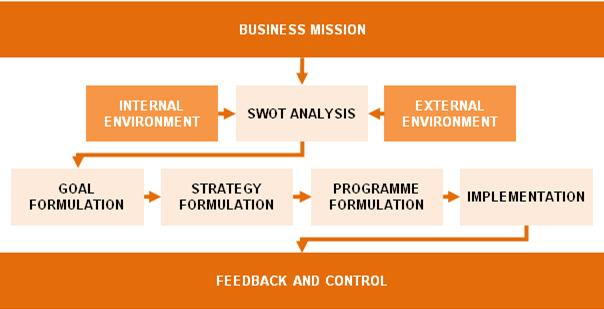 Strategic planning process within business units