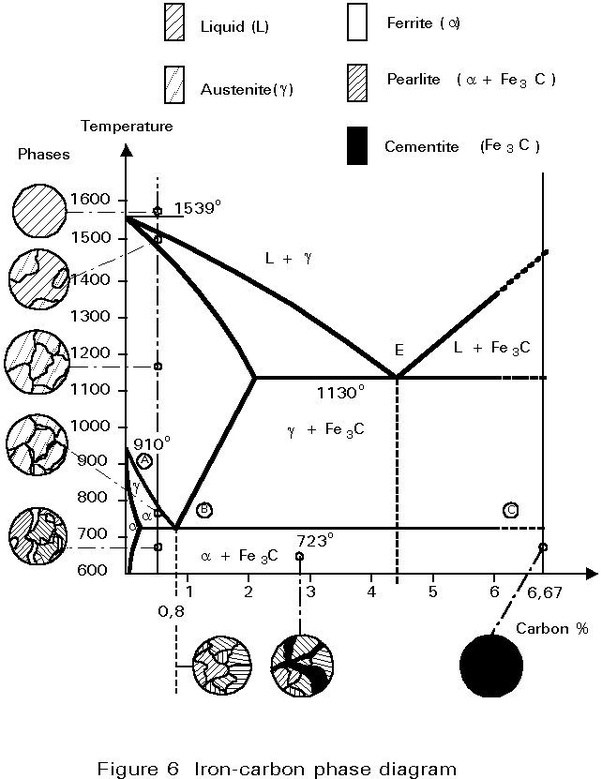 iron carbide phase diagram