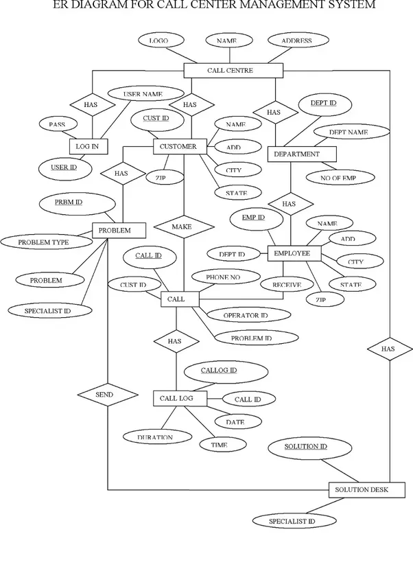 wiki relationship diagram