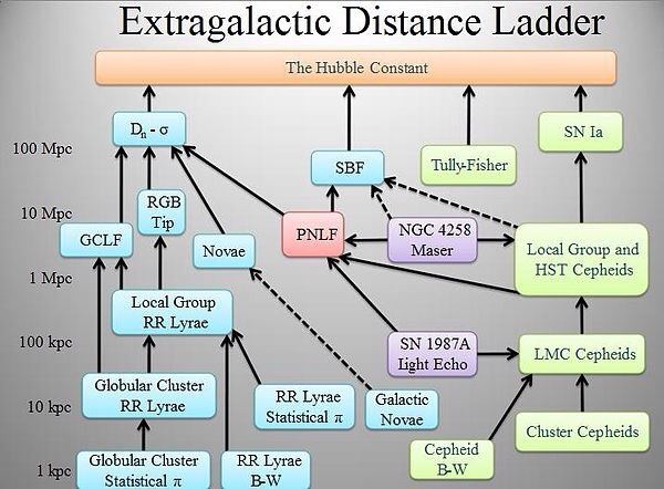 How Do Scientists Calculate The Distance From Earth To A