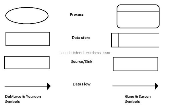 diagramming data flow diagramm conceptdrawcom