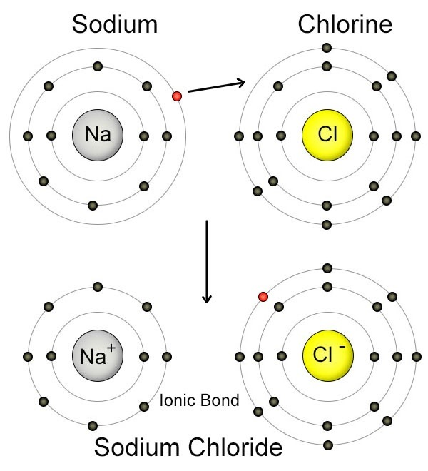 diagram for sodium