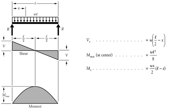bending moment diagram distributed load