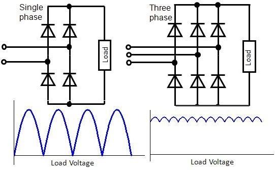 the diode bridge rectifier