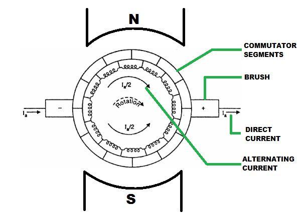 dc motor diagram ncert
