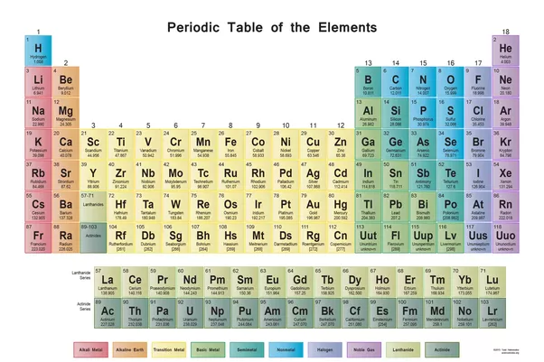 How Can The Position Of An Element In The Periodic Table