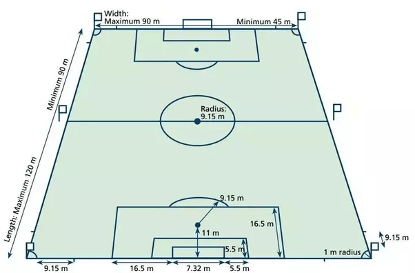 What Are The Official Dimensions Of A Soccer Field In The