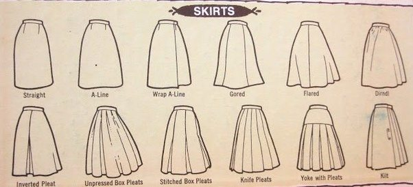 How Would You Describe The Skirts Of Dresses Like Those